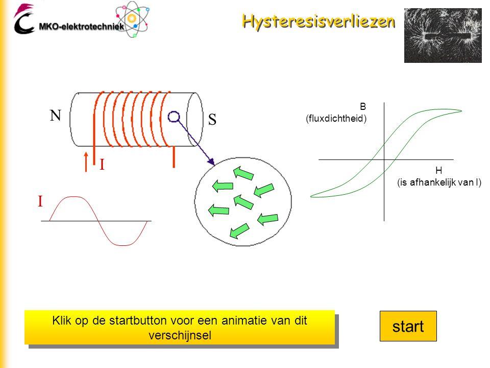 Hysteresisverliezen Keren we nu de stroomvoortdurend om, zoals bij een wisselstroom, dan geeft de grafiek dit te zien. N S I H (is afhankelijk van I)