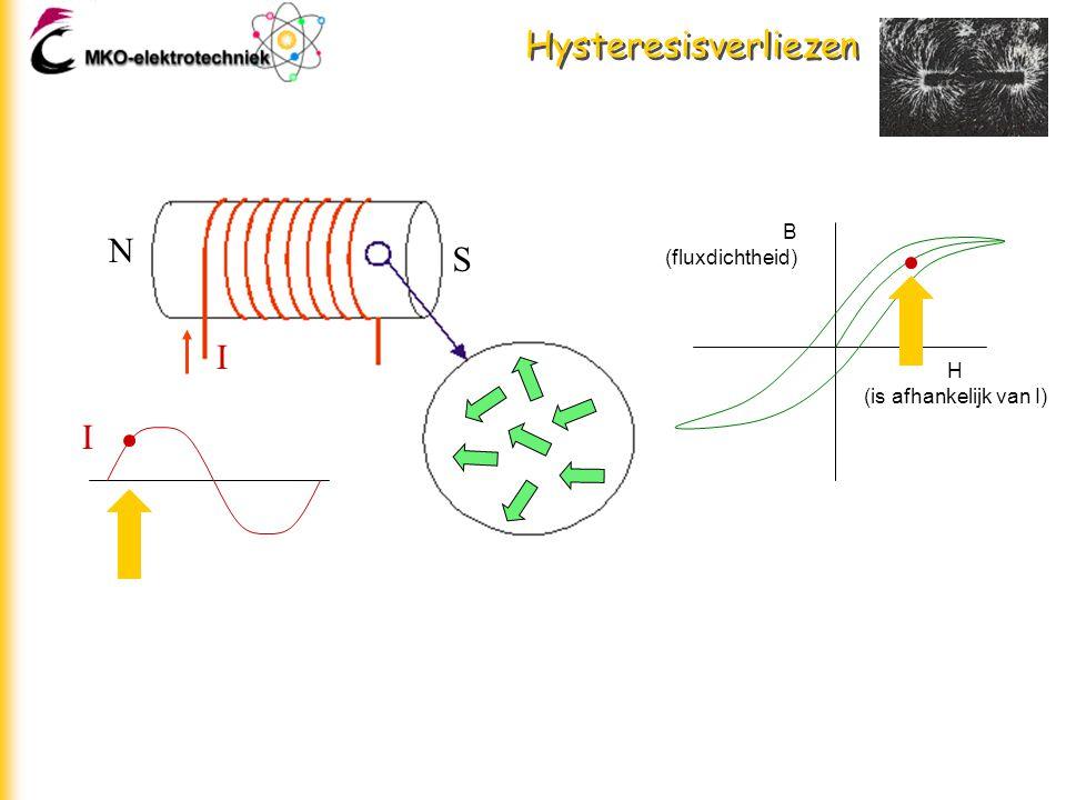 Hysteresisverliezen H (is afhankelijk van I) B (fluxdichtheid) I