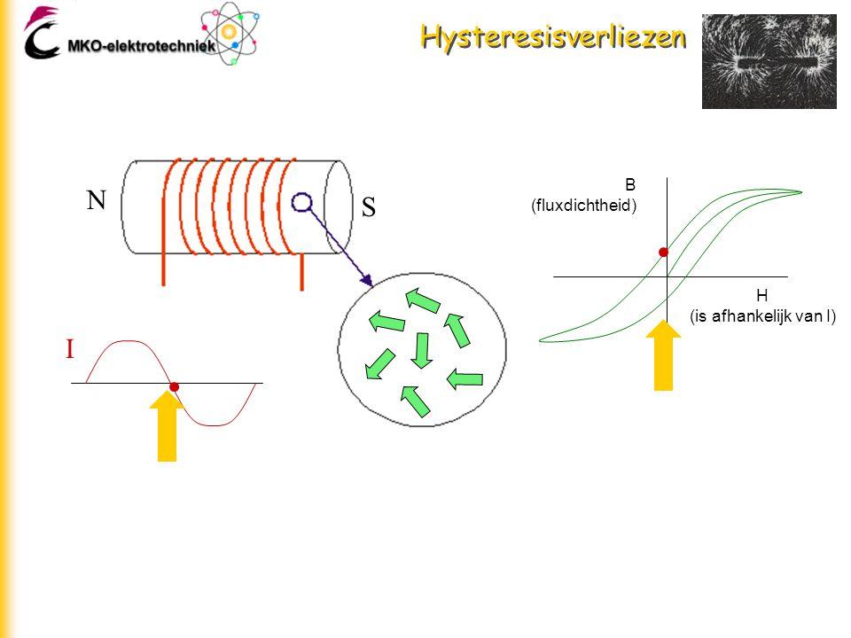Hysteresisverliezen N S I H (is afhankelijk van I) B (fluxdichtheid) I