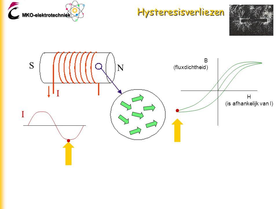 Hysteresisverliezen N S H (is afhankelijk van I) B (fluxdichtheid) I