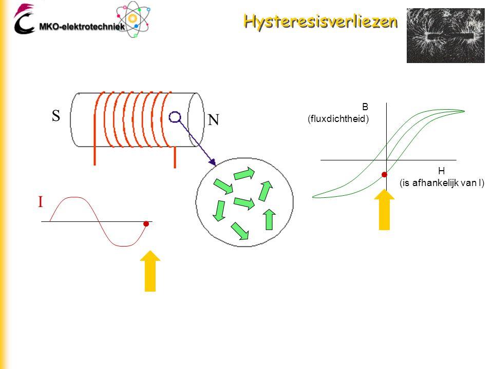 Hysteresisverliezen S N H (is afhankelijk van I) B (fluxdichtheid) I I
