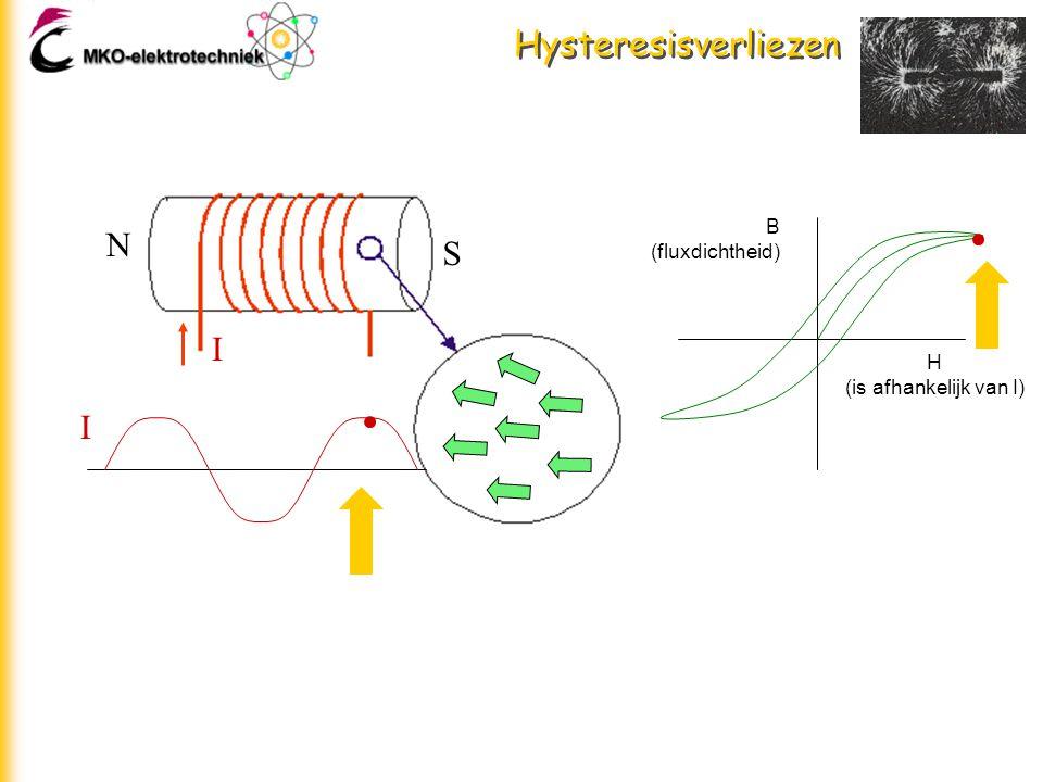 Hysteresisverliezen S N H (is afhankelijk van I) B (fluxdichtheid) I