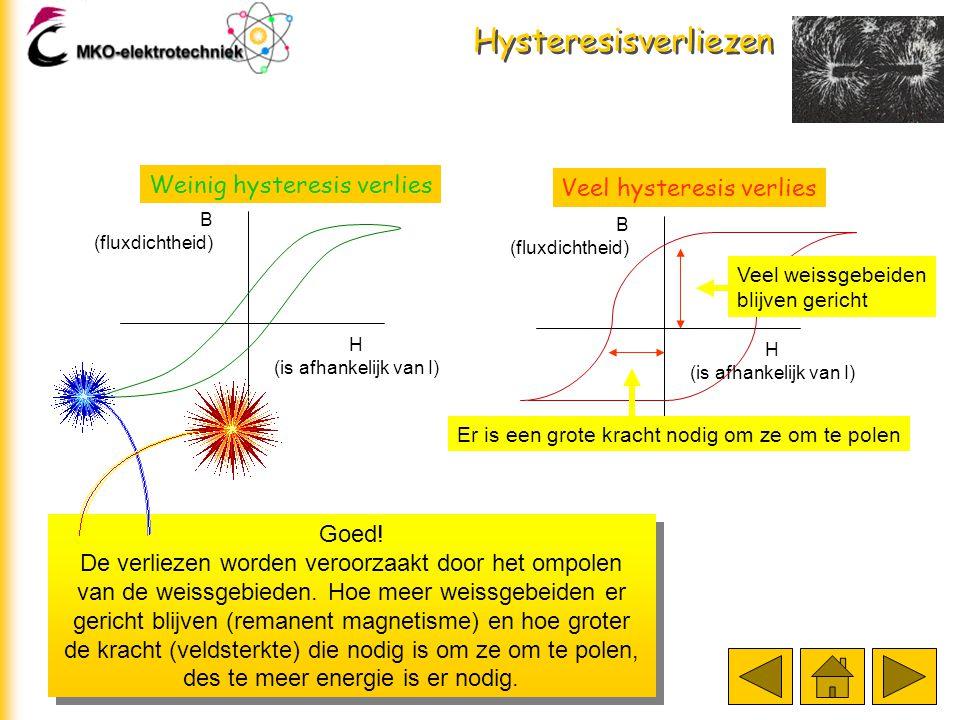 Hysteresisverliezen Hier zijn de magnetiseringsgrafieken gegeven van 2 verschillende kernmaterialen. Bij welk materiaal denk je dat de hysteresisverli