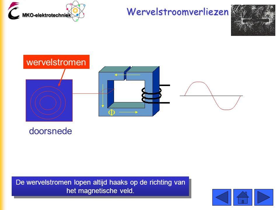 Wervelstroomverliezen De wervelstroom loopt in een vlak dat haaks (onder een hoek van 90º) staat op de richting van het magnetische veld.   90º