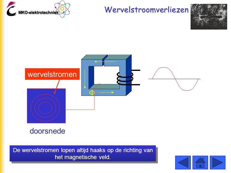 Wervelstroomverliezen De wervelstromen lopen altijd haaks op de richting van het magnetische veld.  doorsnede wervelstromen
