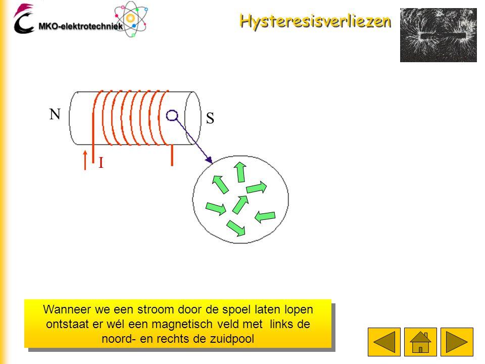 Hysteresisverliezen Wanneer we een stroom door de spoel laten lopen ontstaat er wél een magnetisch veld met links de noord- en rechts de zuidpool N S I