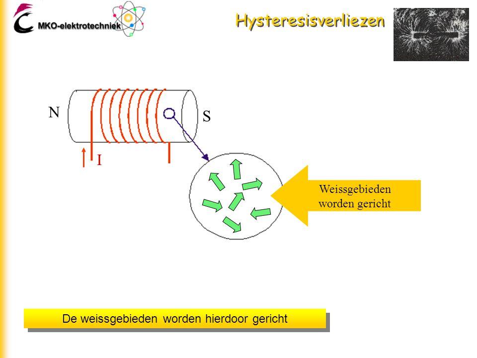 Hysteresisverliezen Wanneer we een stroom door de spoel laten lopen ontstaat er wél een magnetisch veld met links de noord- en rechts de zuidpool N S