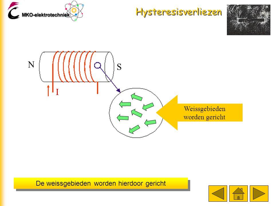 Hysteresisverliezen Klik op de startbutton voor een animatie van dit verschijnsel N S I H (is afhankelijk van I) B (fluxdichtheid) I start
