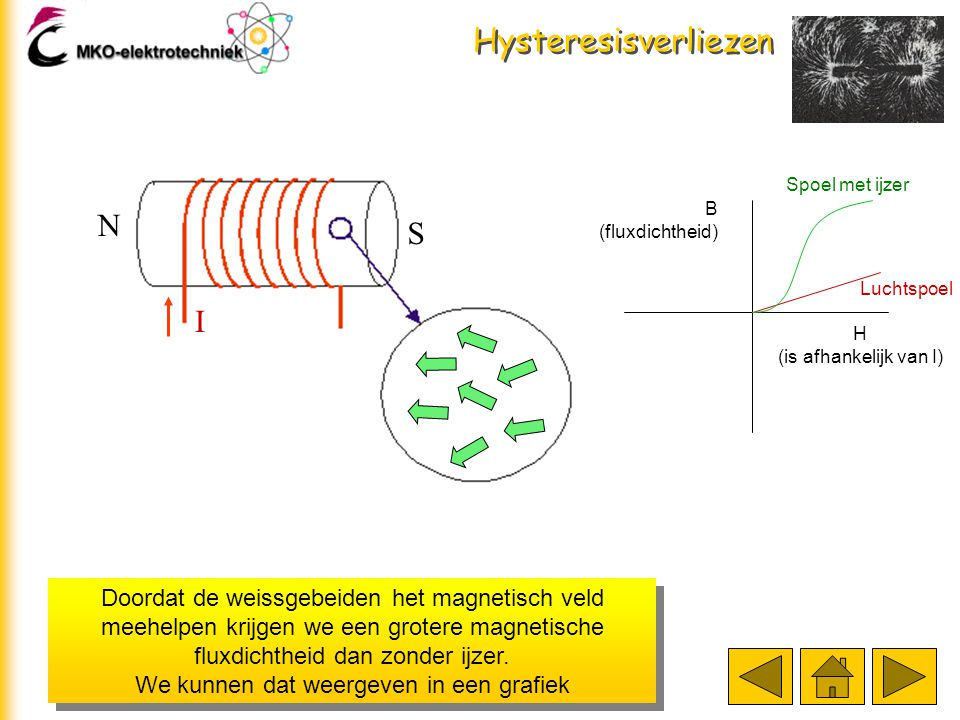 Hysteresisverliezen Doordat de weissgebeiden het magnetisch veld meehelpen krijgen we een grotere magnetische fluxdichtheid dan zonder ijzer.