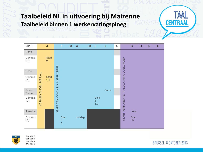 Taalbeleid NL in uitvoering bij Maizenne Taalbeleid binnen 1 werkervaringsploeg