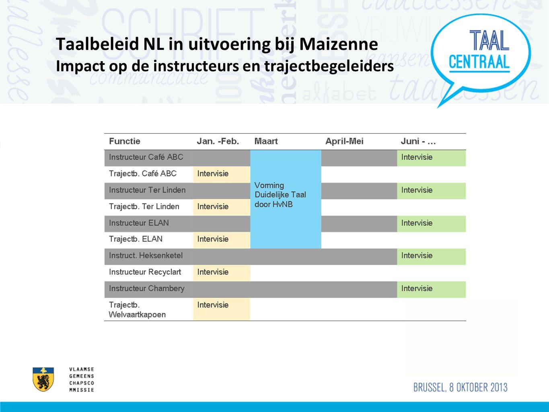 Taalbeleid NL in uitvoering bij Maizenne Impact op de instructeurs en trajectbegeleiders