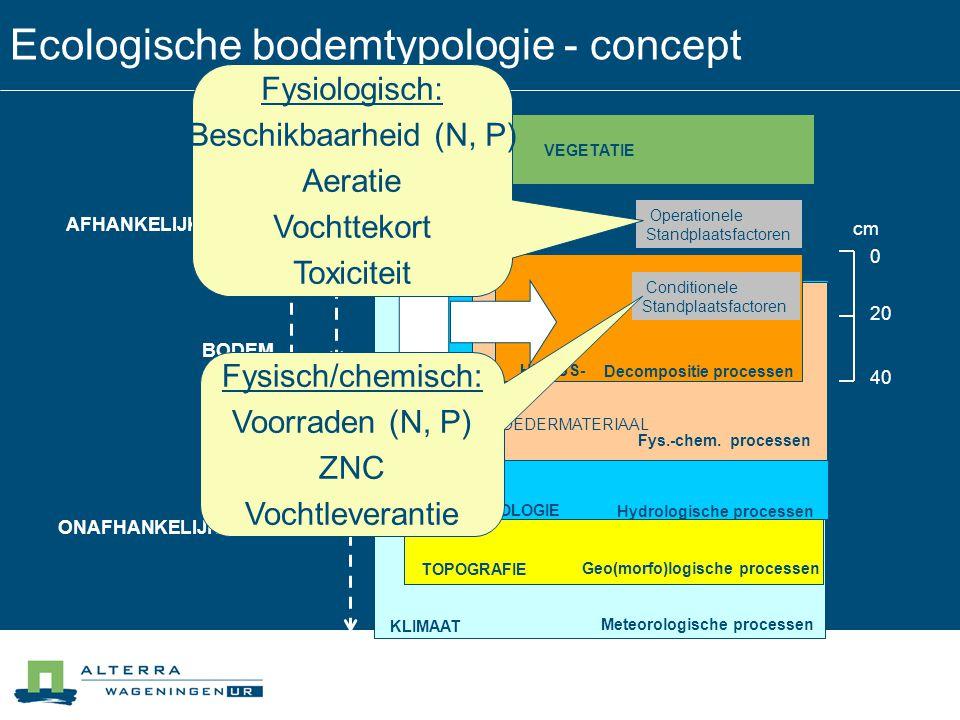 Ecologische bodemtypologie - definities  Ecologische bodemtypering:  Classificatie van bodems op basis van primaire en secundaire ecosysteemfactoren  Ecologische bodemkartering:  Verzamelen en vlakdekkend vastleggen van bodeminformatie ten behoeve van toepassing in natuurbeheer en -ontwikkeling