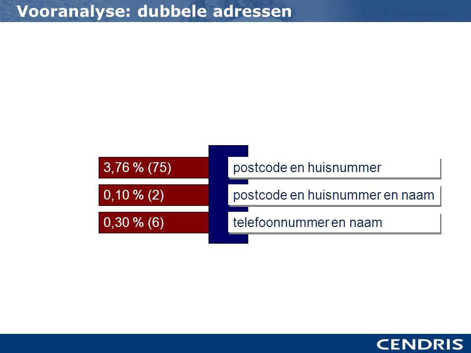 3,76 % (75) 0,10 % (2) 0,30 % (6) postcode en huisnummer postcode en huisnummer en naam telefoonnummer en naam Vooranalyse: dubbele adressen