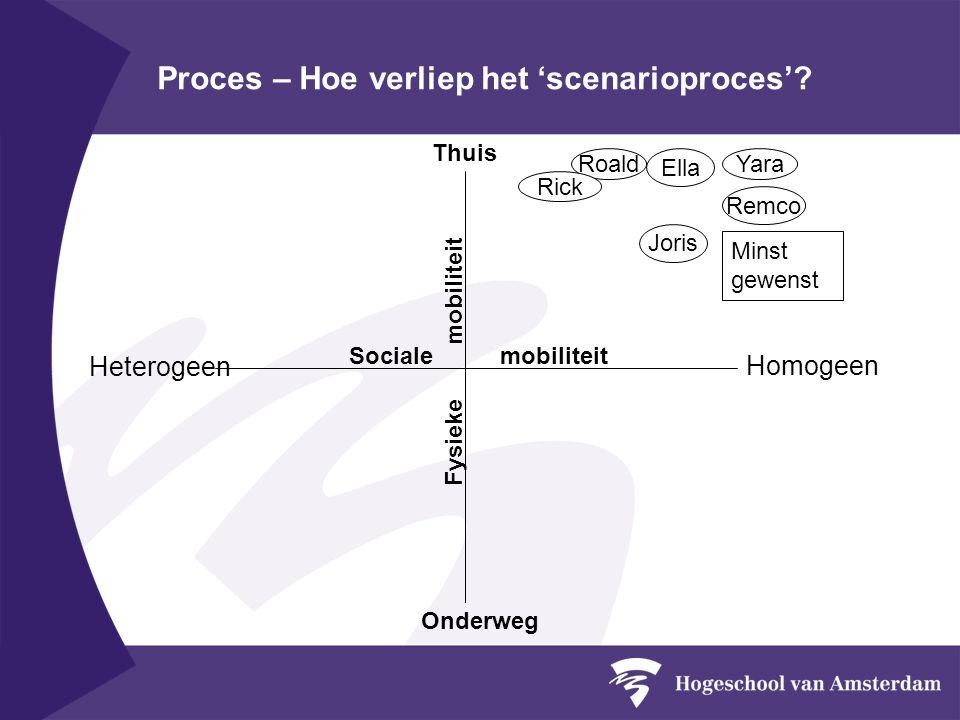 Proces – Hoe verliep het 'scenarioproces'.