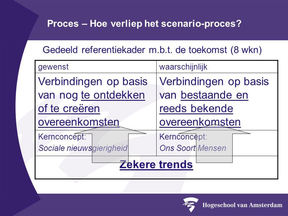 Proces – Hoe verliep het scenario-proces. Gedeeld referentiekader m.b.t.