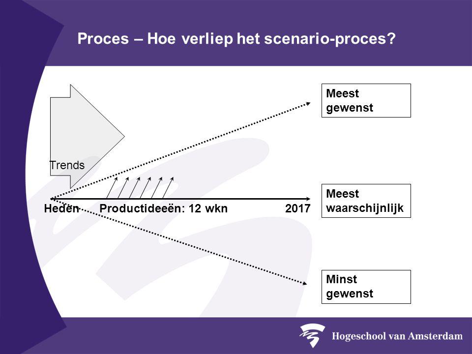 Proces – Hoe verliep het scenario-proces.