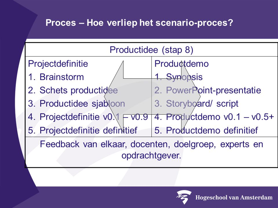 Proces – Hoe verliep het scenario-proces? Productidee (stap 8) Projectdefinitie 1.Brainstorm 2.Schets productidee 3.Productidee sjabloon 4.Projectdefi