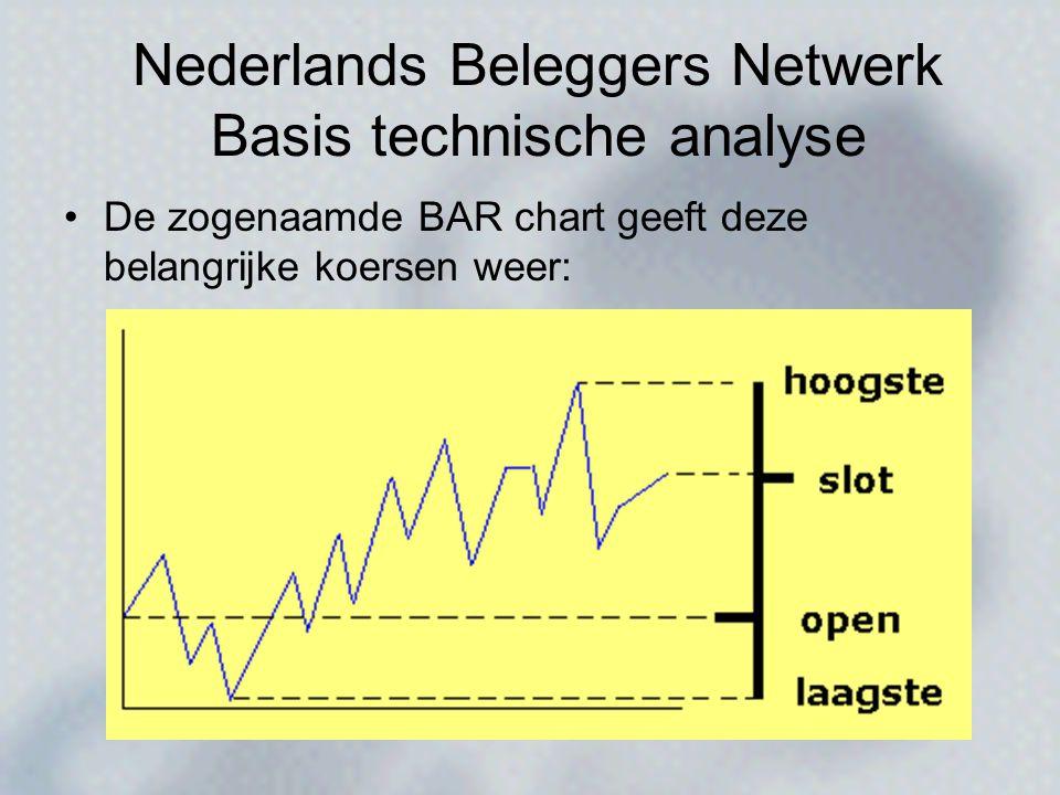 •De zogenaamde BAR chart geeft deze belangrijke koersen weer: