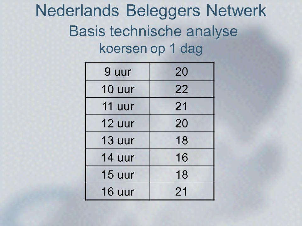 Nederlands Beleggers Netwerk Basis technische analyse koersen op 1 dag 9 uur20 10 uur22 11 uur21 12 uur20 13 uur18 14 uur16 15 uur18 16 uur21