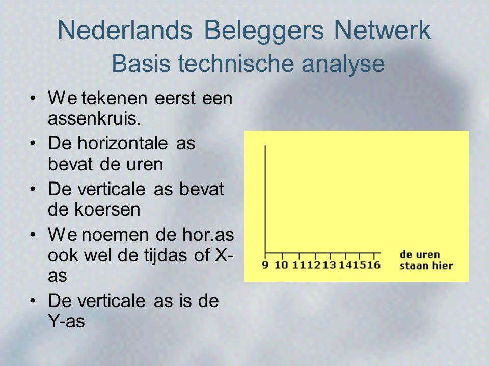 Nederlands Beleggers Netwerk Basis technische analyse •We tekenen eerst een assenkruis.