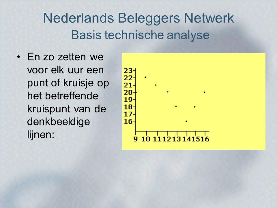 Nederlands Beleggers Netwerk Basis technische analyse •En zo zetten we voor elk uur een punt of kruisje op het betreffende kruispunt van de denkbeeldige lijnen: