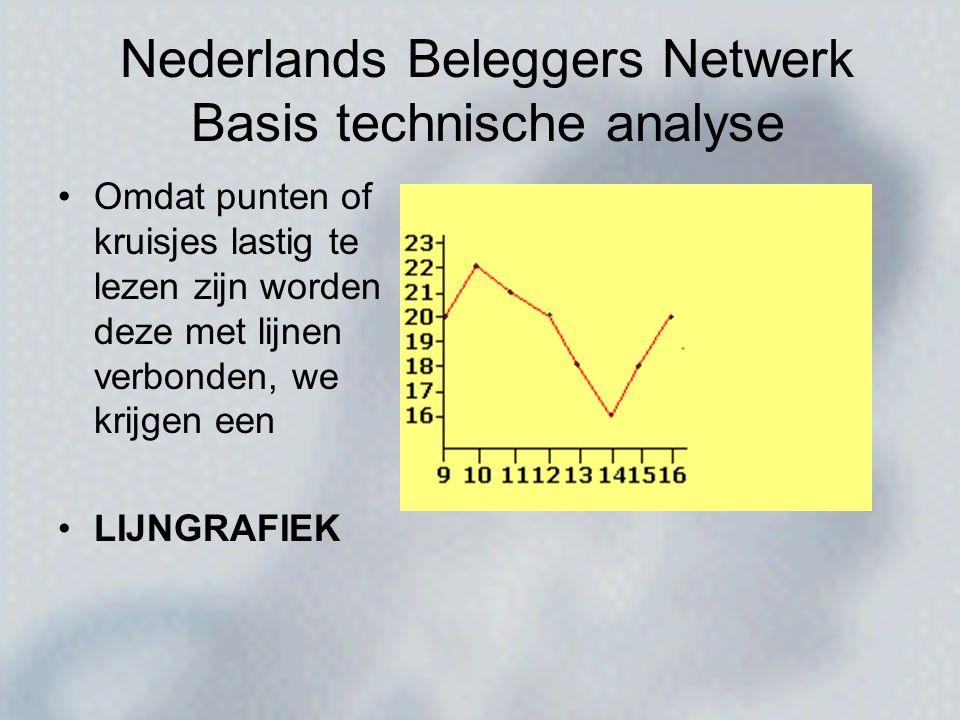 Nederlands Beleggers Netwerk Basis technische analyse •Omdat punten of kruisjes lastig te lezen zijn worden deze met lijnen verbonden, we krijgen een •LIJNGRAFIEK