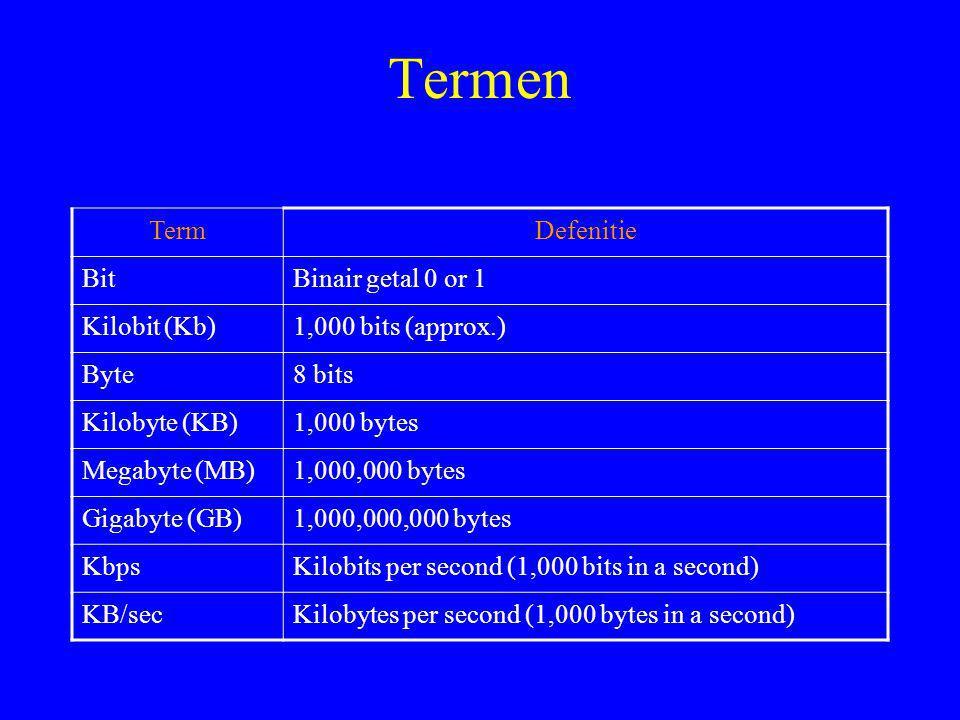 Termen TermDefenitie BitBinair getal 0 or 1 Kilobit (Kb)1,000 bits (approx.) Byte8 bits Kilobyte (KB)1,000 bytes Megabyte (MB)1,000,000 bytes Gigabyte (GB)1,000,000,000 bytes KbpsKilobits per second (1,000 bits in a second) KB/secKilobytes per second (1,000 bytes in a second)