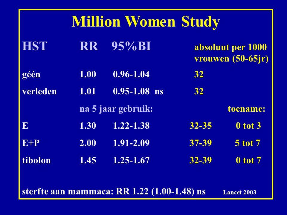 Million Women Study HSTRR 95%BI absoluut per 1000 vrouwen (50-65jr) géén1.00 0.96-1.04 32 verleden 1.01 0.95-1.08 ns32 na 5 jaar gebruik: toename: E1.30 1.22-1.38 32-35 0 tot 3 E+P2.00 1.91-2.09 37-39 5 tot 7 tibolon1.45 1.25-1.67 32-39 0 tot 7 sterfte aan mammaca: RR 1.22 (1.00-1.48) ns Lancet 2003