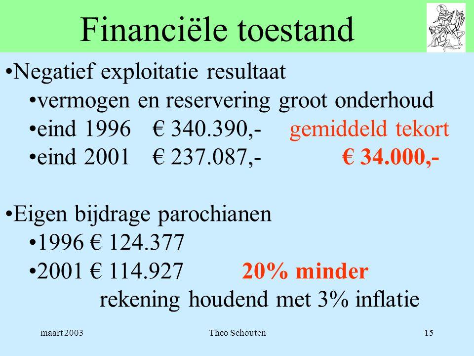 maart 2003Theo Schouten15 Financiële toestand •Negatief exploitatie resultaat •vermogen en reservering groot onderhoud •eind 1996 € 340.390,-gemiddeld