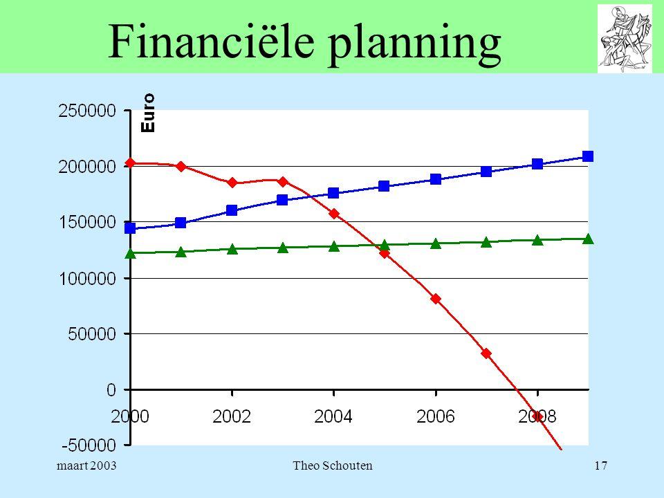 maart 2003Theo Schouten17 Financiële planning