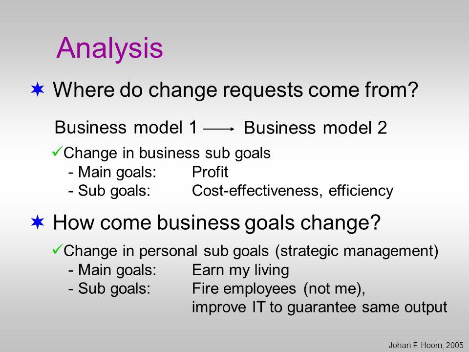 Model  Change of Stakeholder Requirements (CoStaR) (Hoorn & Van der Veer, 2003a; 2003b) One of the hypotheses: Johan F.