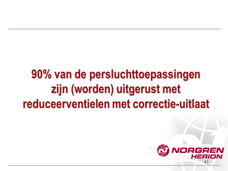 43 90% van de persluchttoepassingen zijn (worden) uitgerust met reduceerventielen met correctie-uitlaat