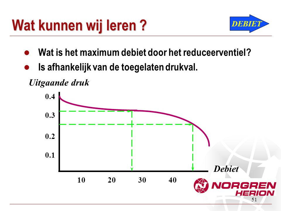 51 Wat kunnen wij leren ?  Wat is het maximum debiet door het reduceerventiel ?  Is afhankelijk van de toegelaten drukval. DEBIET Debiet Uitgaande d