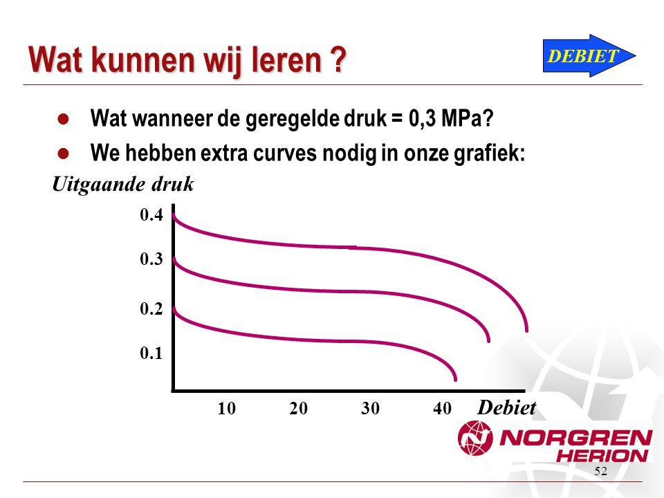 52 Wat kunnen wij leren ?  Wat wanneer de geregelde druk = 0,3 MPa?  We hebben extra curves nodig in onze grafiek: DEBIET Uitgaande druk Debiet 0.4
