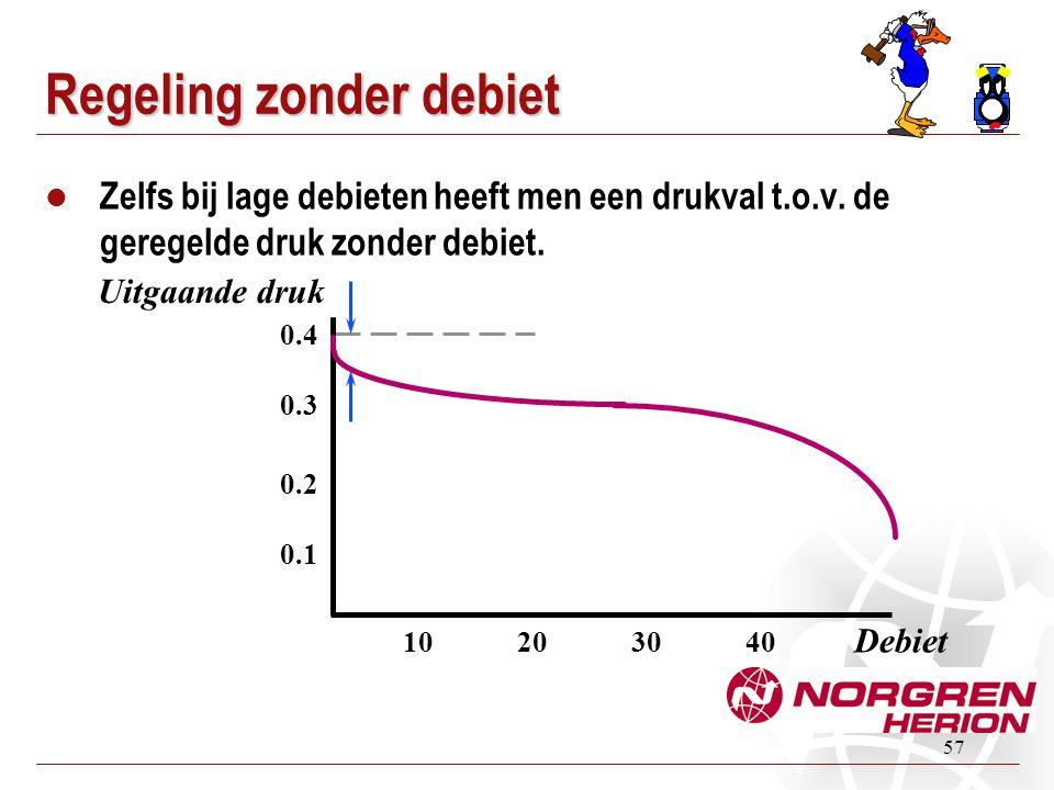 57 Regeling zonder debiet  Zelfs bij lage debieten heeft men een drukval t.o.v. de geregelde druk zonder debiet. Debiet Uitgaande druk 0.4 0.3 0.2 0.