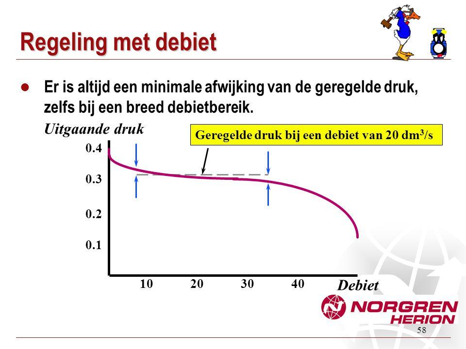 58 Regeling met debiet  Er is altijd een minimale afwijking van de geregelde druk, zelfs bij een breed debietbereik. Debiet Geregelde druk bij een de