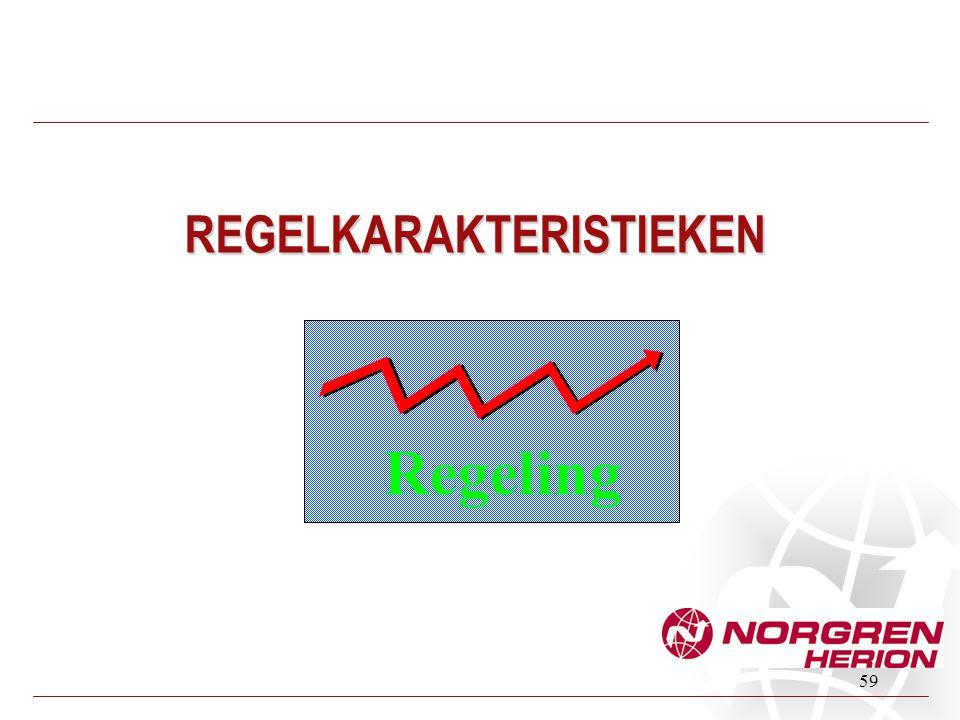 59 REGELKARAKTERISTIEKEN Regeling