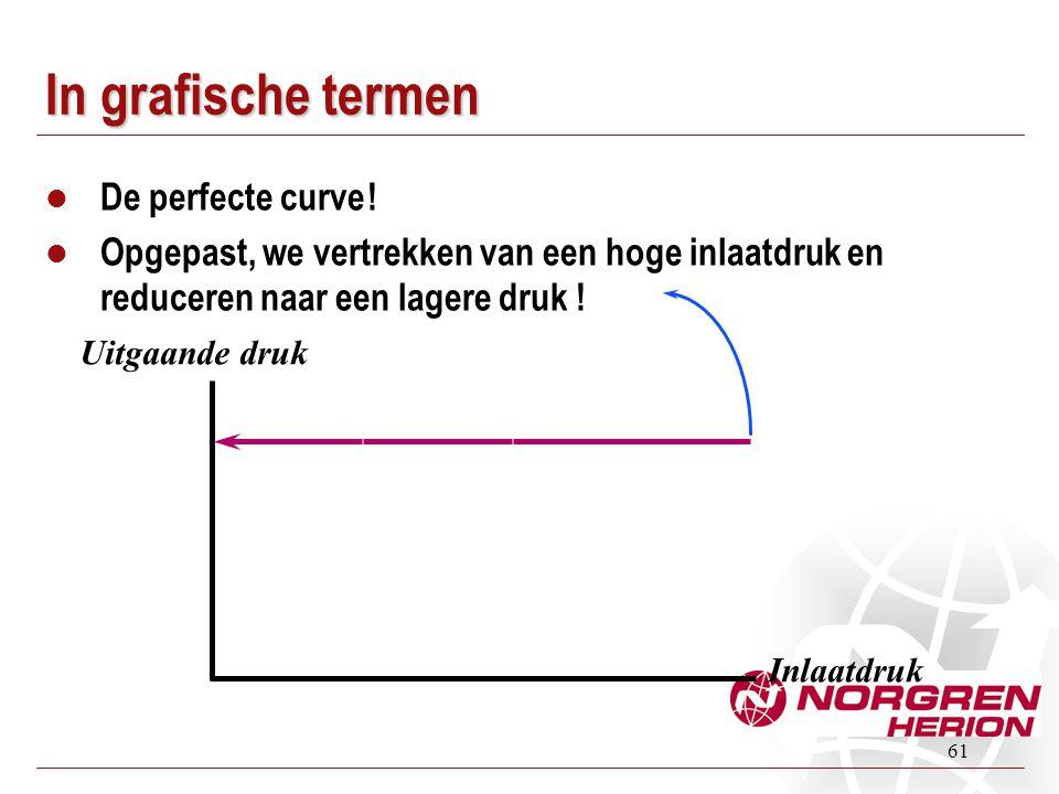 61 In grafische termen  De perfecte curve !  Opgepast, we vertrekken van een hoge inlaatdruk en reduceren naar een lagere druk ! Inlaatdruk Uitgaand