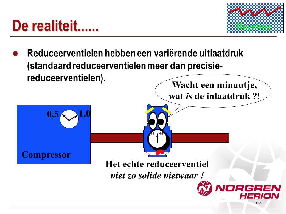 62 De realiteit......  Reduceerventielen hebben een variërende uitlaatdruk (standaard reduceerventielen meer dan precisie- reduceerventielen). Regeli