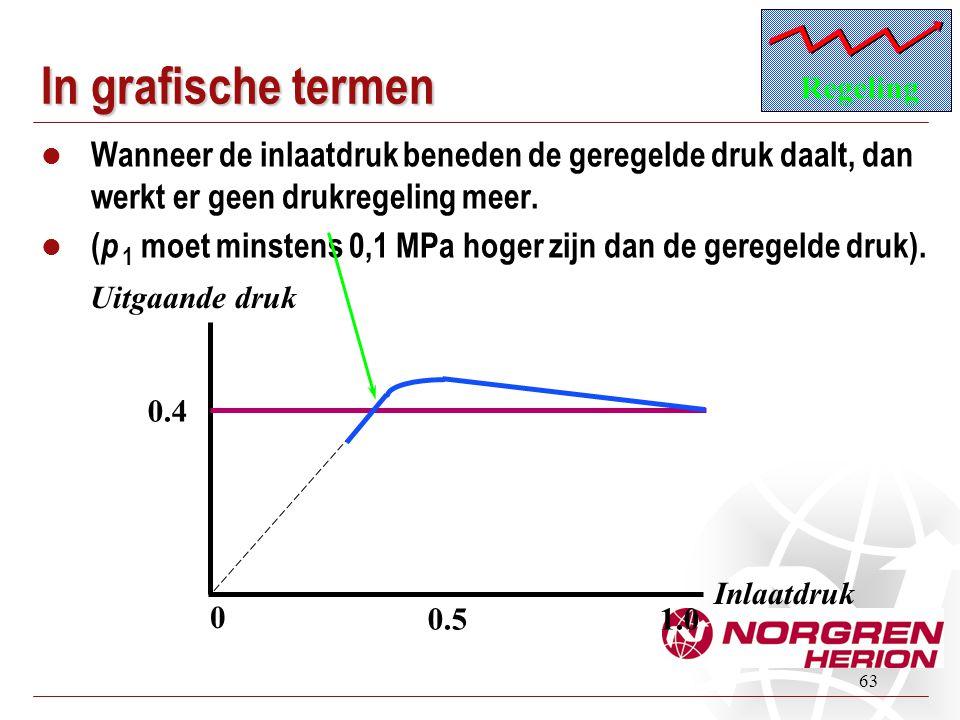 63 In grafische termen  Wanneer de inlaatdruk beneden de geregelde druk daalt, dan werkt er geen drukregeling meer.  ( p 1 moet minstens 0,1 MPa hog