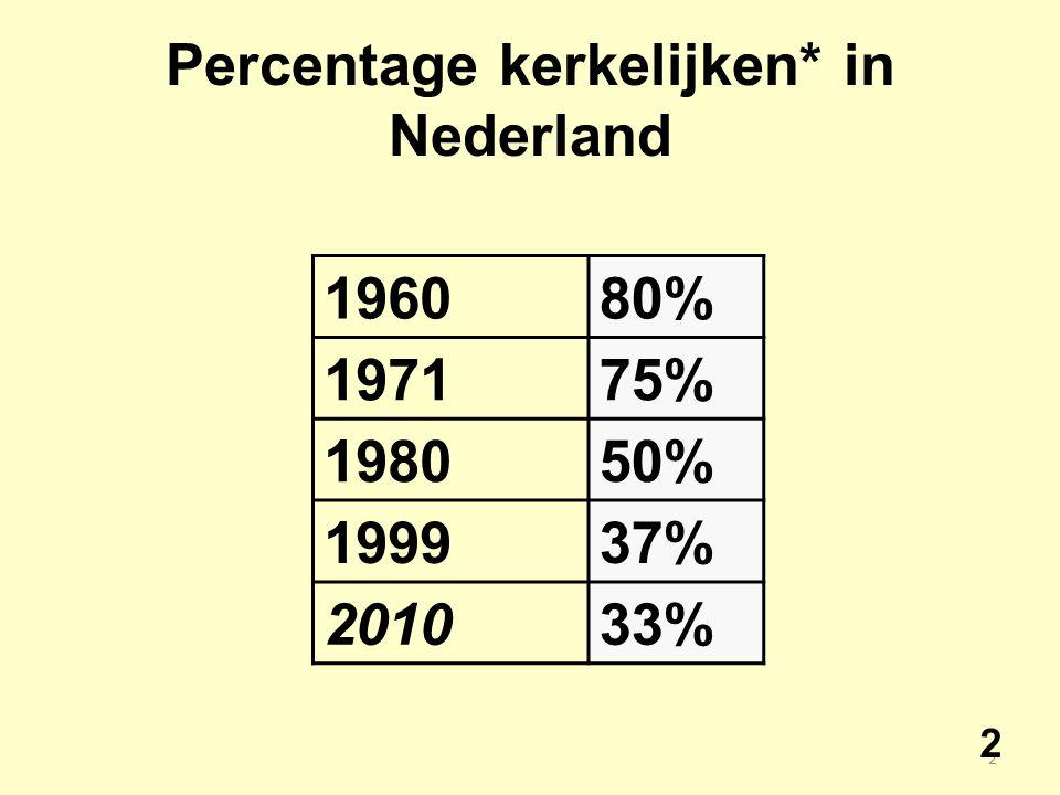 3 1999 Onkerkelijk32% kerkverlater31% Kerkelijk37% RK - 18% NHK - 11% GER - 8% 3