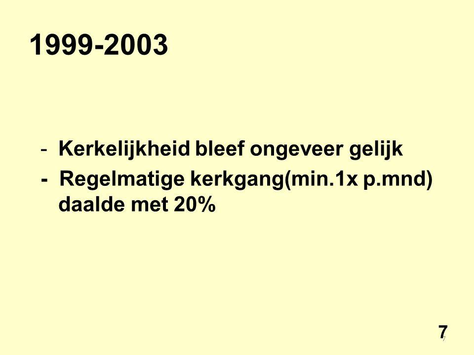 7 1999-2003 -Kerkelijkheid bleef ongeveer gelijk - Regelmatige kerkgang(min.1x p.mnd) daalde met 20% 7