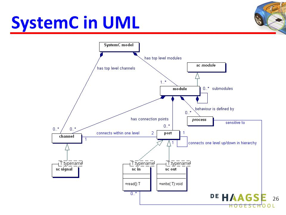 SystemC in UML 26