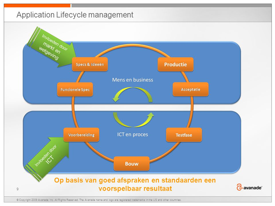 Application Lifecycle management © Copyright 2009 Avanade Inc.