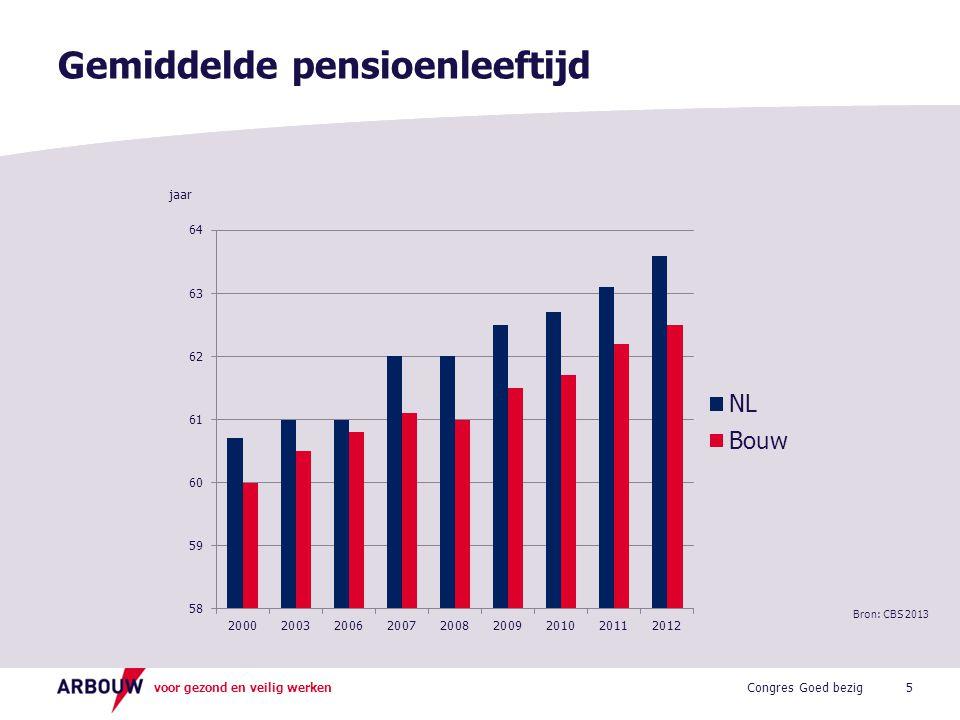 voor gezond en veilig werken Gemiddelde pensioenleeftijd 5 jaar Congres Goed bezig Bron: CBS 2013