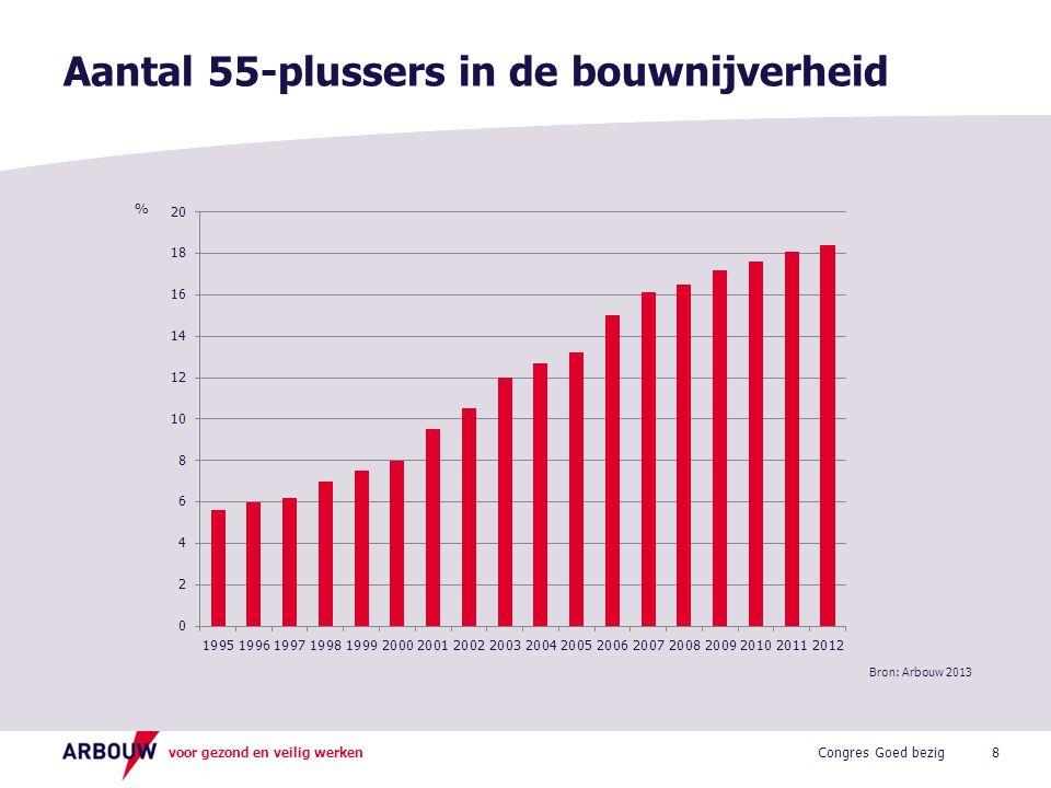 voor gezond en veilig werken Aantal 55-plussers in de bouwnijverheid 8 % Congres Goed bezig Bron: Arbouw 2013