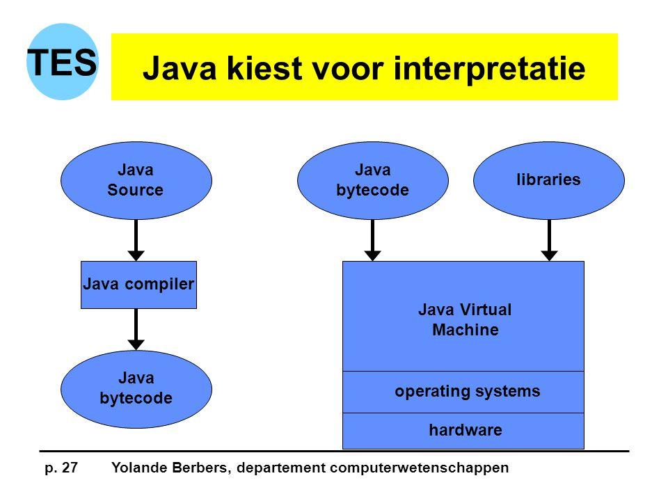 p. 27Yolande Berbers, departement computerwetenschappen TES Java kiest voor interpretatie Java Source Java bytecode libraries Java bytecode Java compi