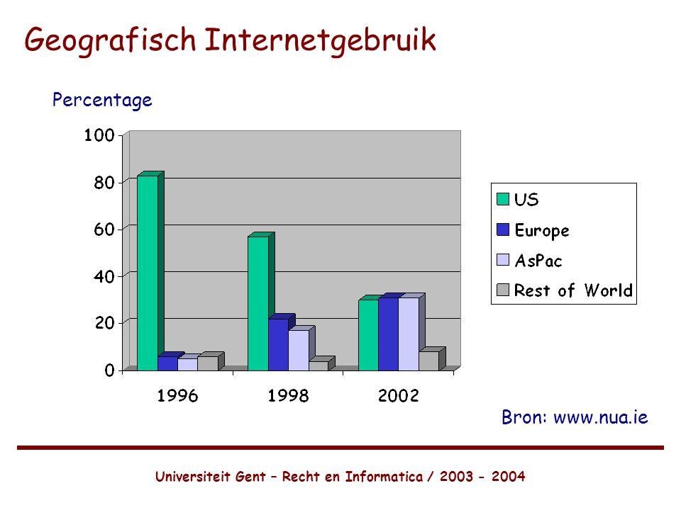 Universiteit Gent – Recht en Informatica / 2003 - 2004 Geografisch Internetgebruik Percentage Bron: www.nua.ie