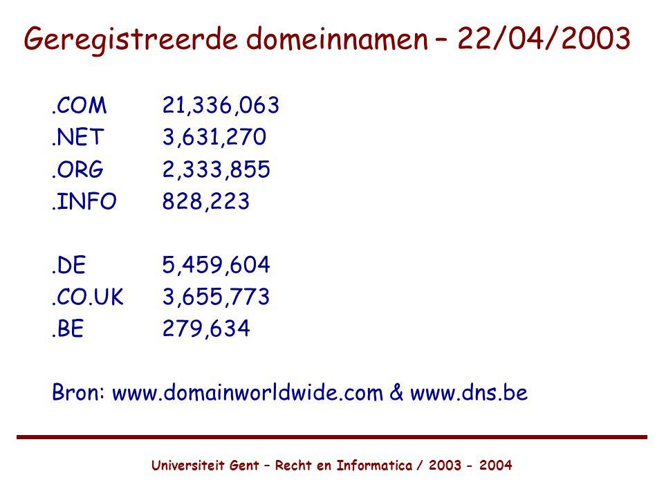 Universiteit Gent – Recht en Informatica / 2003 - 2004 Geregistreerde domeinnamen – 22/04/2003.COM21,336,063.NET3,631,270.ORG2,333,855.INFO828,223.DE5,459,604.CO.UK3,655,773.BE279,634 Bron: www.domainworldwide.com & www.dns.be