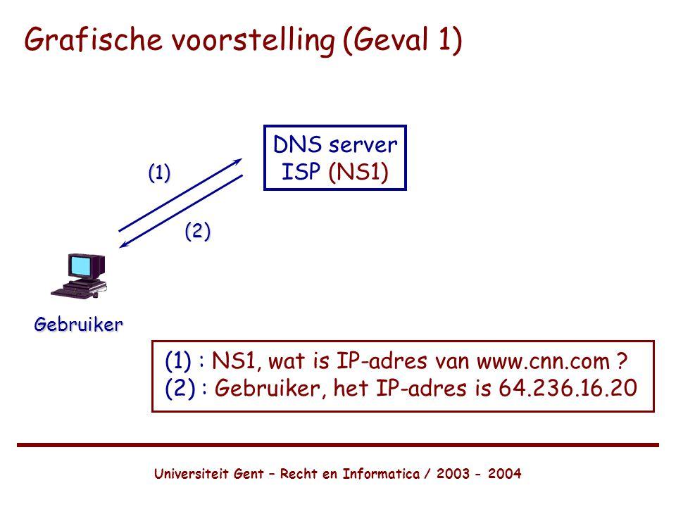 Universiteit Gent – Recht en Informatica / 2003 - 2004 Grafische voorstelling (Geval 1) DNS server ISP (NS1) Gebruiker (1) (2) (1): NS1, wat is IP-adres van www.cnn.com .